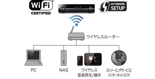 家庭内ネットワークへ無線LAN経由で接続できるWi-Fi内蔵型