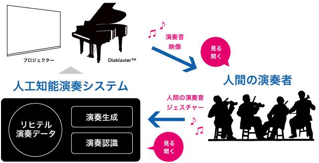 人工知能演奏システム Web音遊人