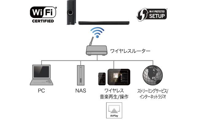 YSP-2700 Web音遊人